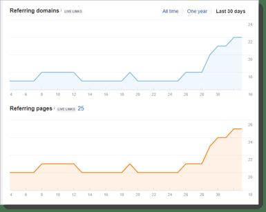 Backlinks Graph Ahrefs