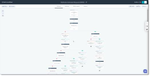 Zoominfo WebSights Report Automation 2